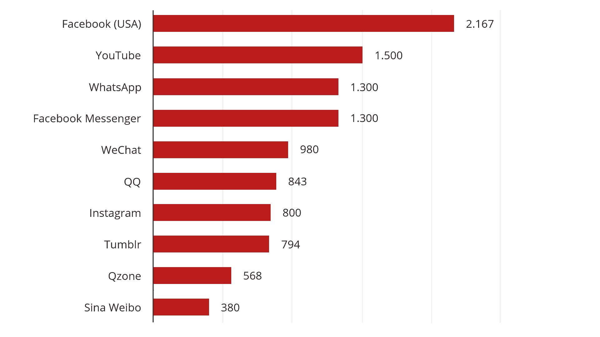 Según número de usuarios activos mensualmente (MAU) en millones Enero de 2018